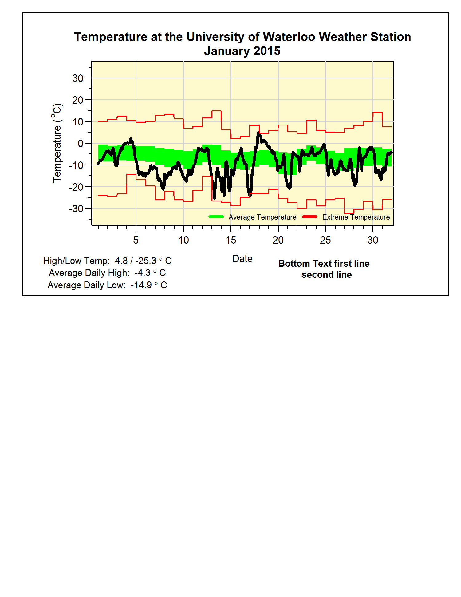 Data archives for University of Waterloo weather station